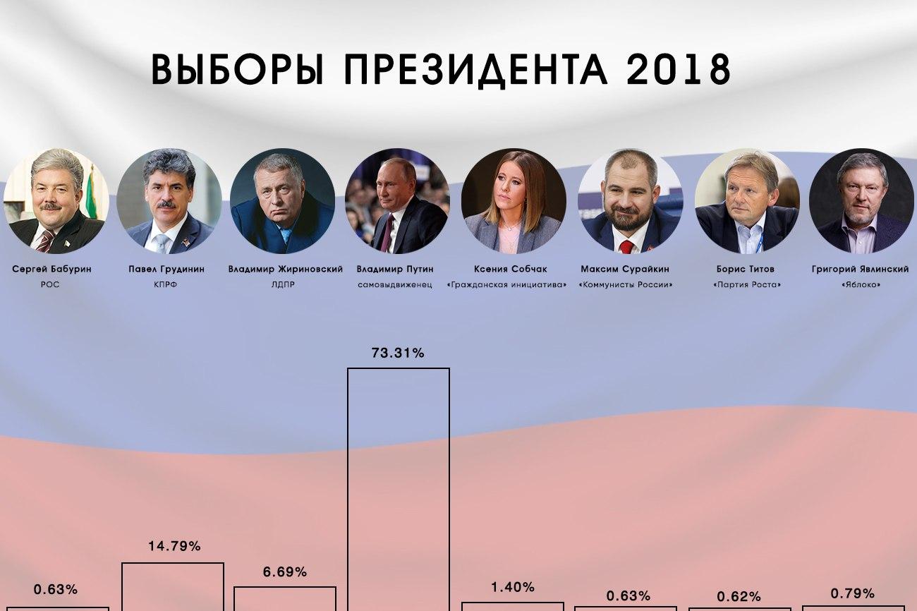 Данные ЦИК и экзит-поллов: Путин побеждает на выборах президента РФ - ОБНОВЛЕНО