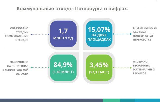 В Петербурге работают над новой территориальной схемой обращения с отходами