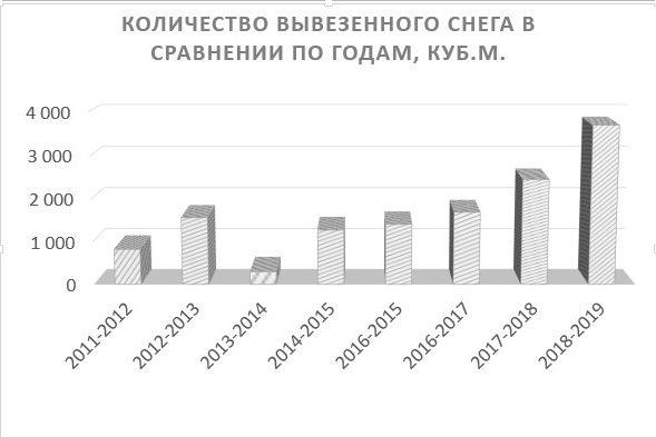 За зиму в Петербурге выпало более двух метров снега