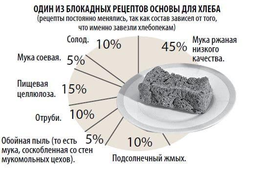 Рецепт хлеба, блокадный хлеб, блокада Ленинграда