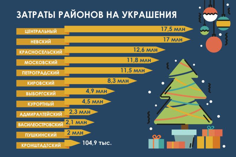 инфографика украшение районов новый год